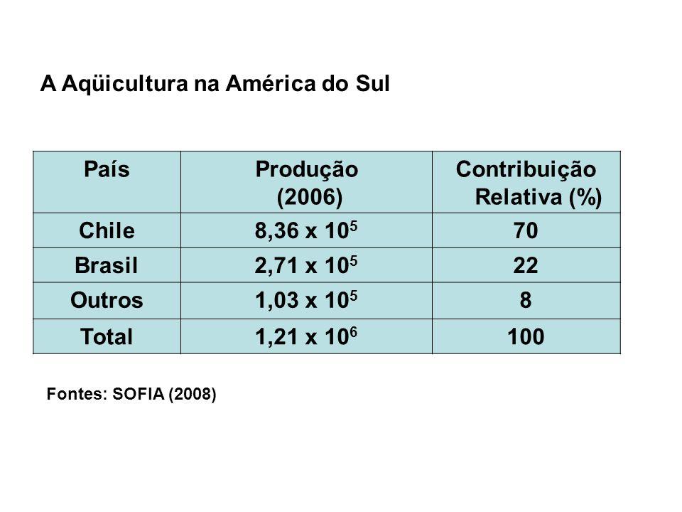 Contribuição Relativa (%)