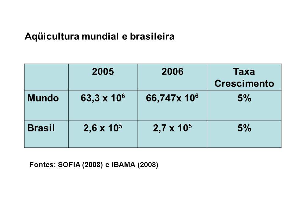 Aqüicultura mundial e brasileira 2005 2006 Taxa Crescimento Mundo