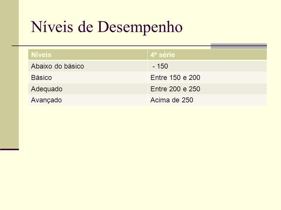Níveis de Desempenho Níveis 4ª série Abaixo do básico - 150 Básico