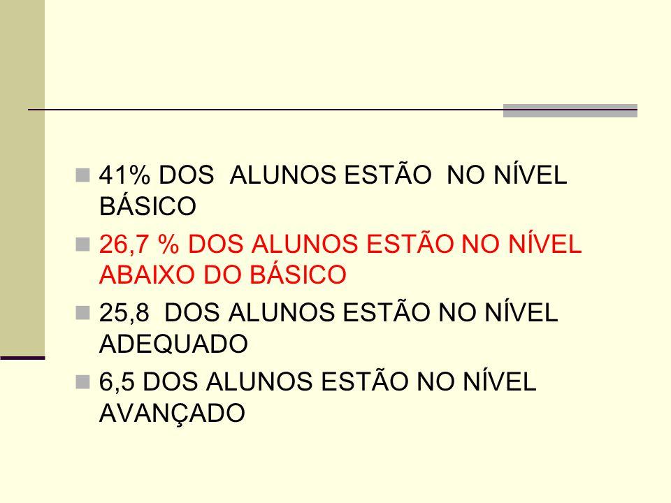 41% DOS ALUNOS ESTÃO NO NÍVEL BÁSICO