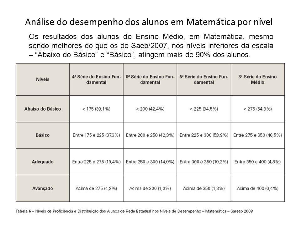 Análise do desempenho dos alunos em Matemática por nível