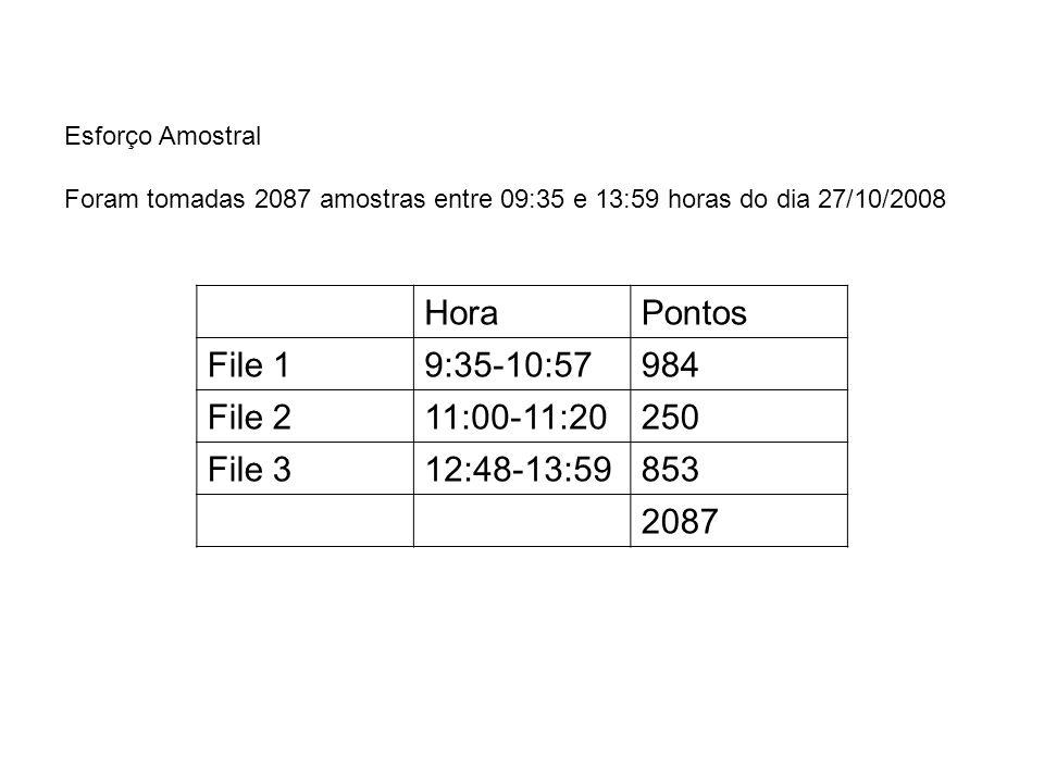 Hora Pontos File 1 9:35-10:57 984 File 2 11:00-11:20 250 File 3