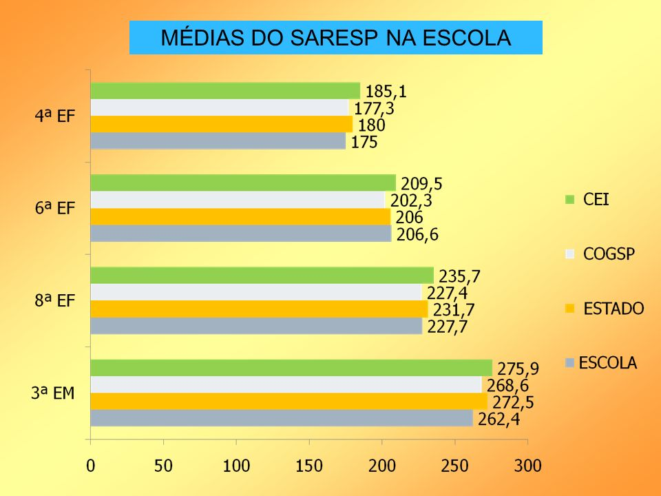 MÉDIAS DO SARESP NA ESCOLA