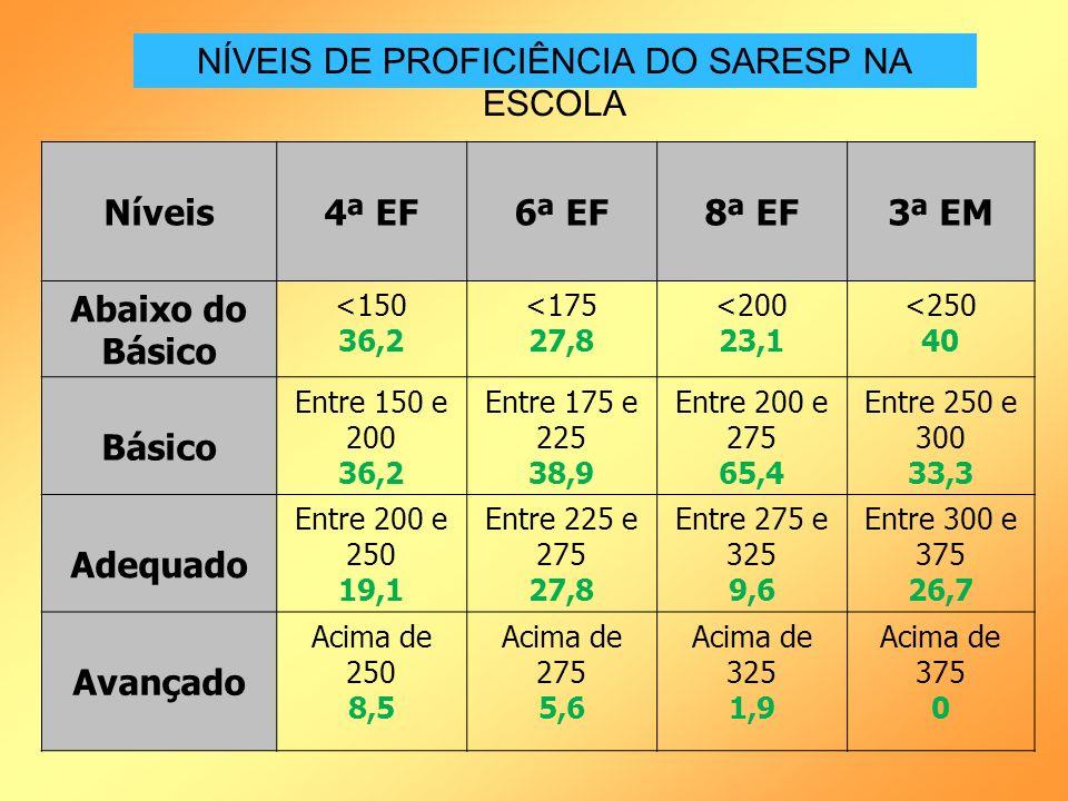 NÍVEIS DE PROFICIÊNCIA DO SARESP NA ESCOLA