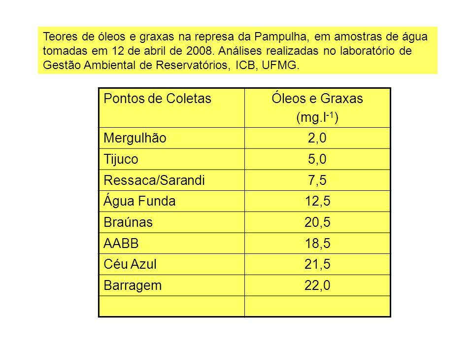 Pontos de Coletas Óleos e Graxas (mg.l-1) Mergulhão 2,0 Tijuco 5,0