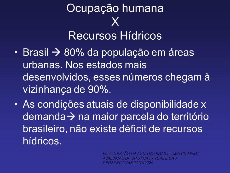 Ocupação humana X Recursos Hídricos