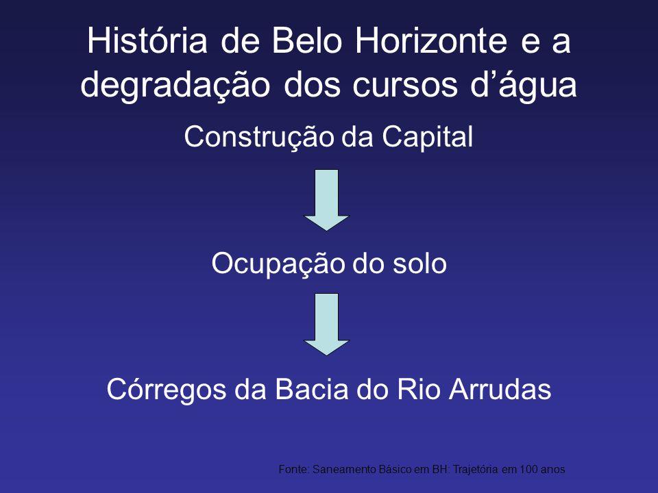 História de Belo Horizonte e a degradação dos cursos d'água