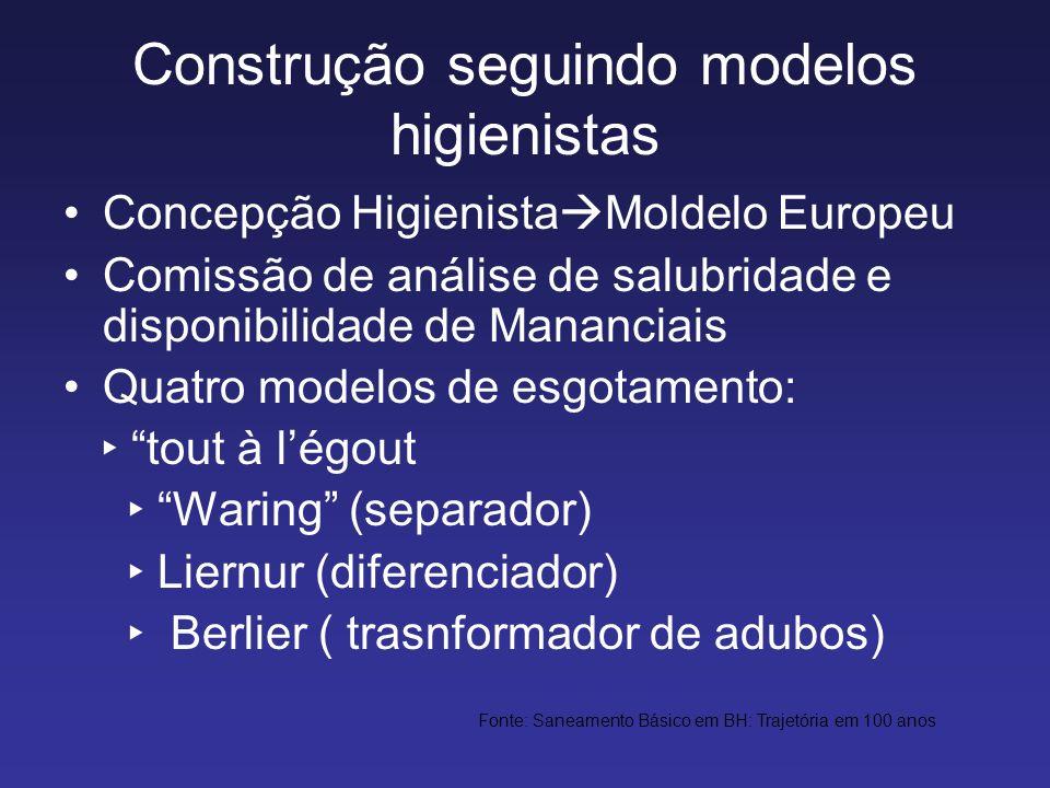Construção seguindo modelos higienistas