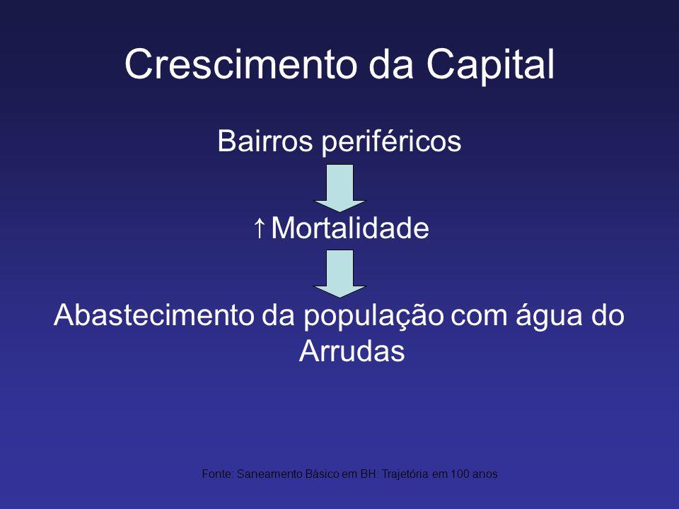 Crescimento da Capital