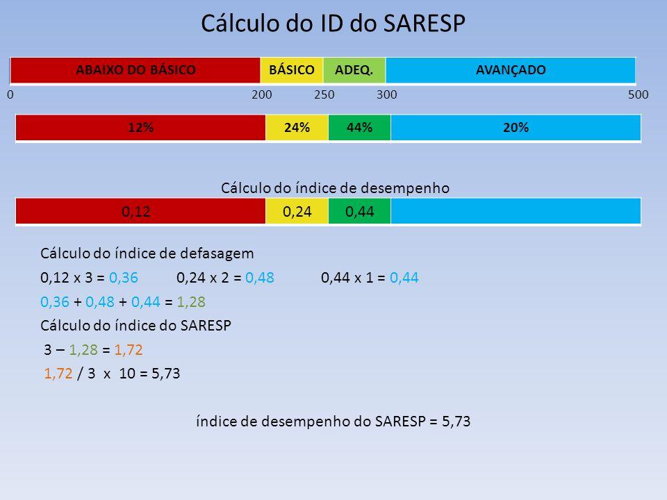 Cálculo do índice de desempenho