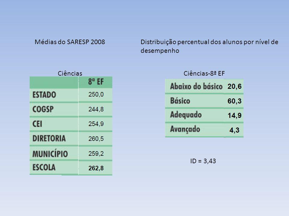 Médias do SARESP 2008 Distribuição percentual dos alunos por nível de desempenho. Ciências. Ciências-8ª EF.