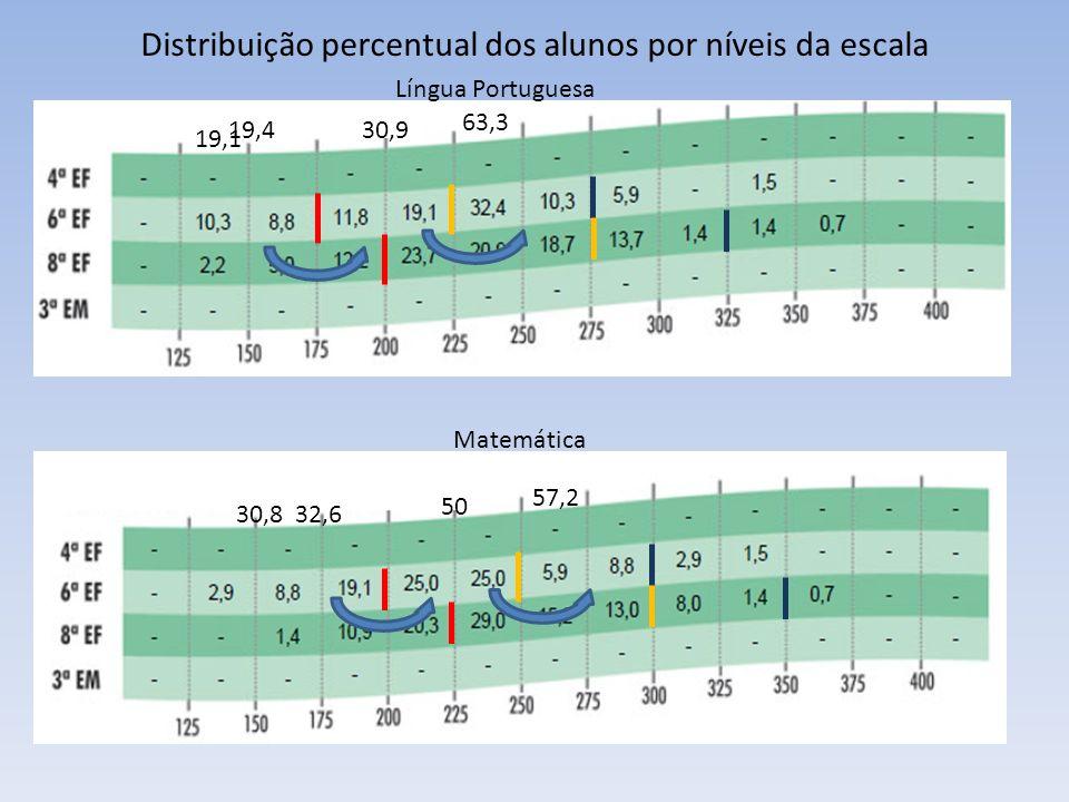 Distribuição percentual dos alunos por níveis da escala