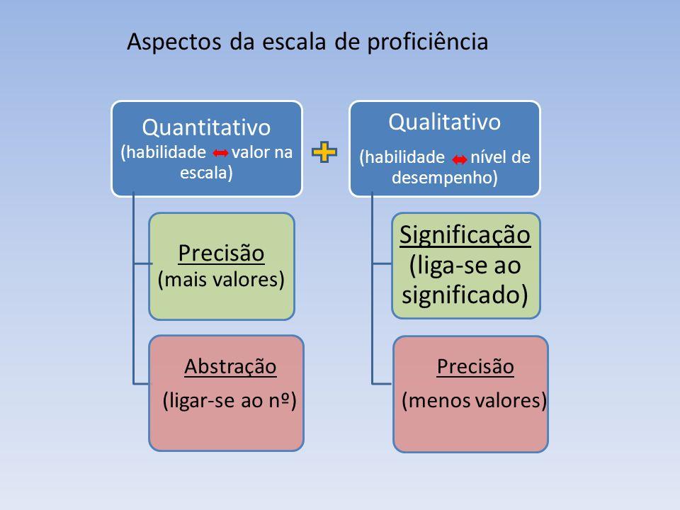 Aspectos da escala de proficiência