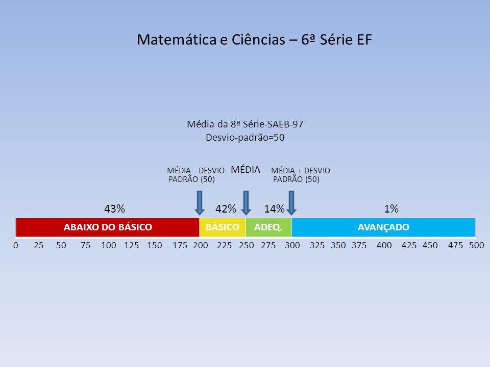 Matemática e Ciências – 6ª Série EF