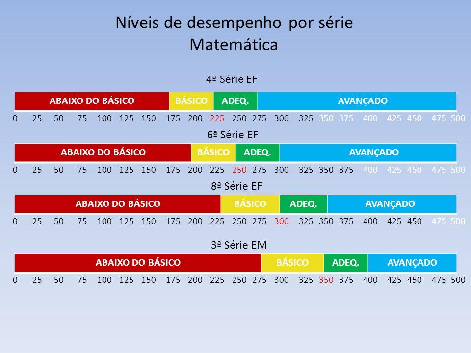 Níveis de desempenho por série Matemática