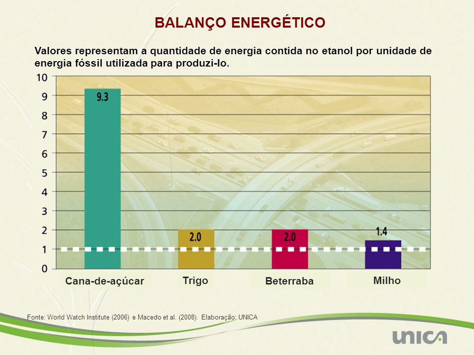 BALANÇO ENERGÉTICO Valores representam a quantidade de energia contida no etanol por unidade de energia fóssil utilizada para produzi-lo.