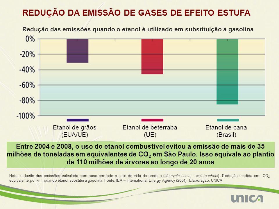 REDUÇÃO DA EMISSÃO DE GASES DE EFEITO ESTUFA