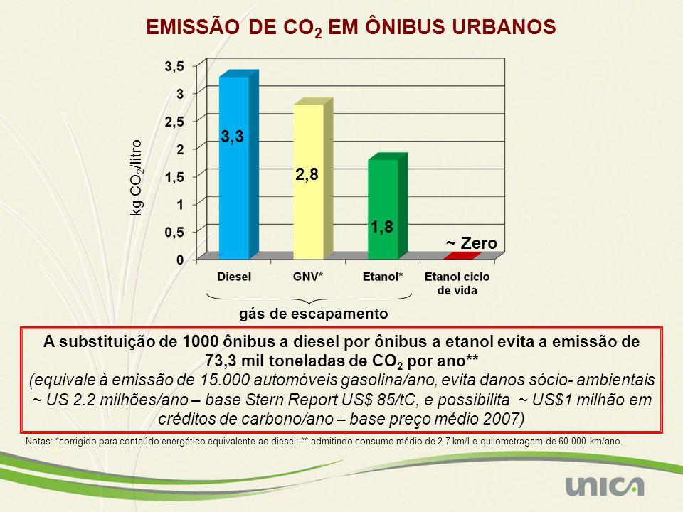 EMISSÃO DE CO2 EM ÔNIBUS URBANOS