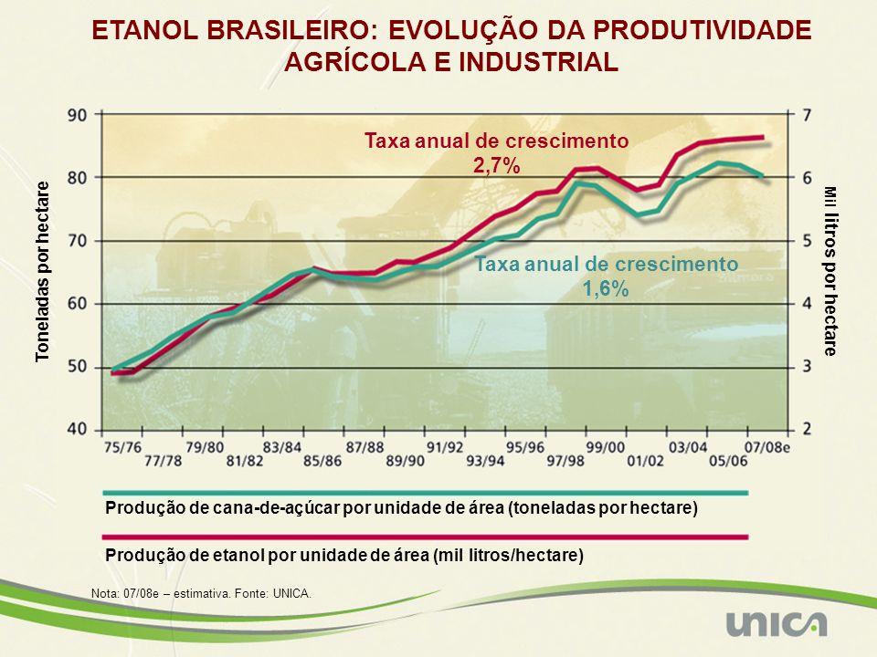 ETANOL BRASILEIRO: EVOLUÇÃO DA PRODUTIVIDADE AGRÍCOLA E INDUSTRIAL