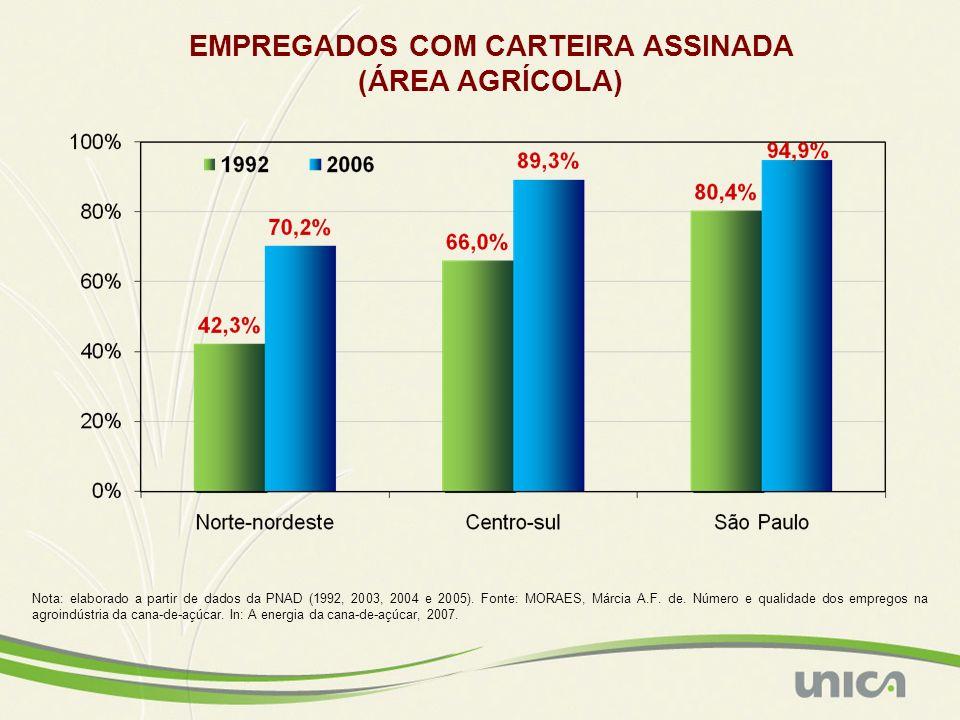 EMPREGADOS COM CARTEIRA ASSINADA
