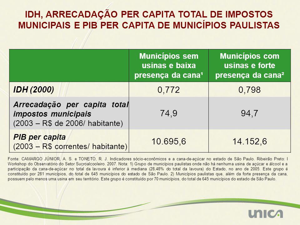 IDH, ARRECADAÇÃO PER CAPITA TOTAL DE IMPOSTOS MUNICIPAIS E PIB PER CAPITA DE MUNICÍPIOS PAULISTAS