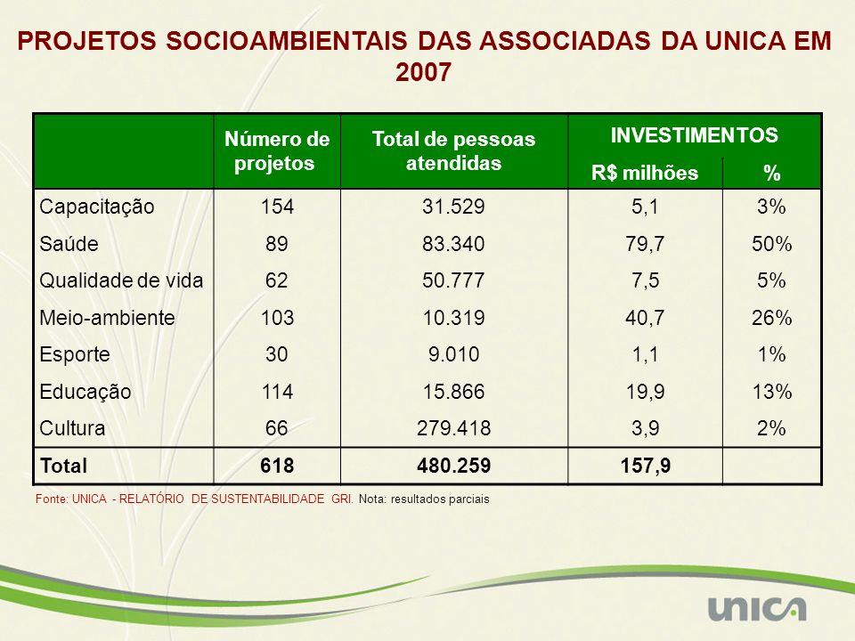 PROJETOS SOCIOAMBIENTAIS DAS ASSOCIADAS DA UNICA EM 2007