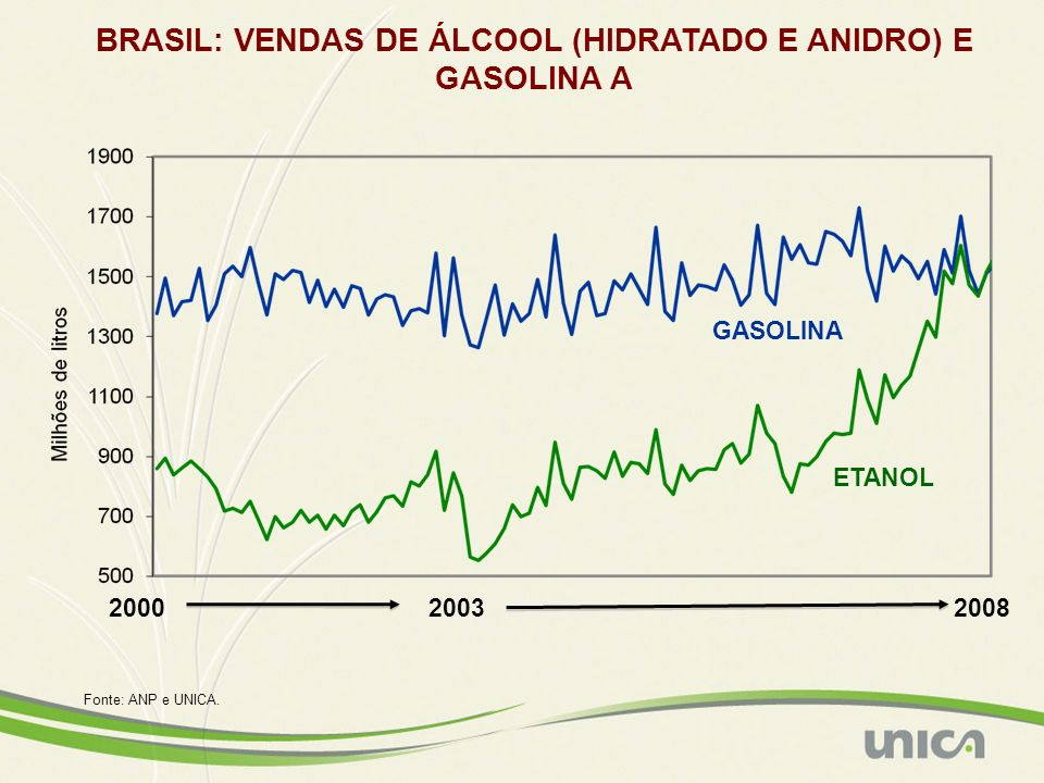 BRASIL: VENDAS DE ÁLCOOL (HIDRATADO E ANIDRO) E GASOLINA A