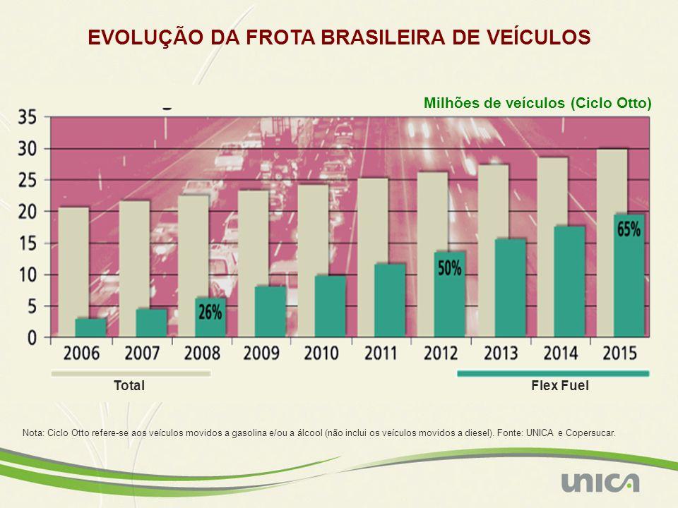 EVOLUÇÃO DA FROTA BRASILEIRA DE VEÍCULOS