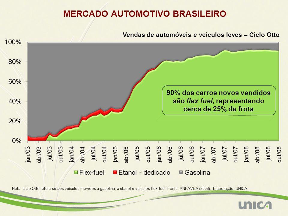 MERCADO AUTOMOTIVO BRASILEIRO