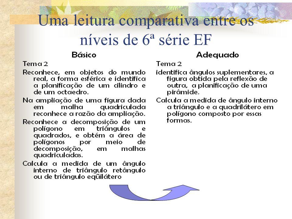 Uma leitura comparativa entre os níveis de 6ª série EF