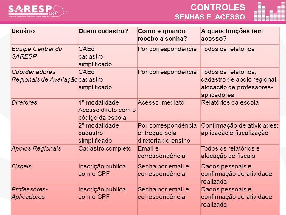 CONTROLES SENHAS E ACESSO
