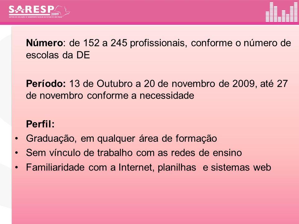 Número: de 152 a 245 profissionais, conforme o número de escolas da DE