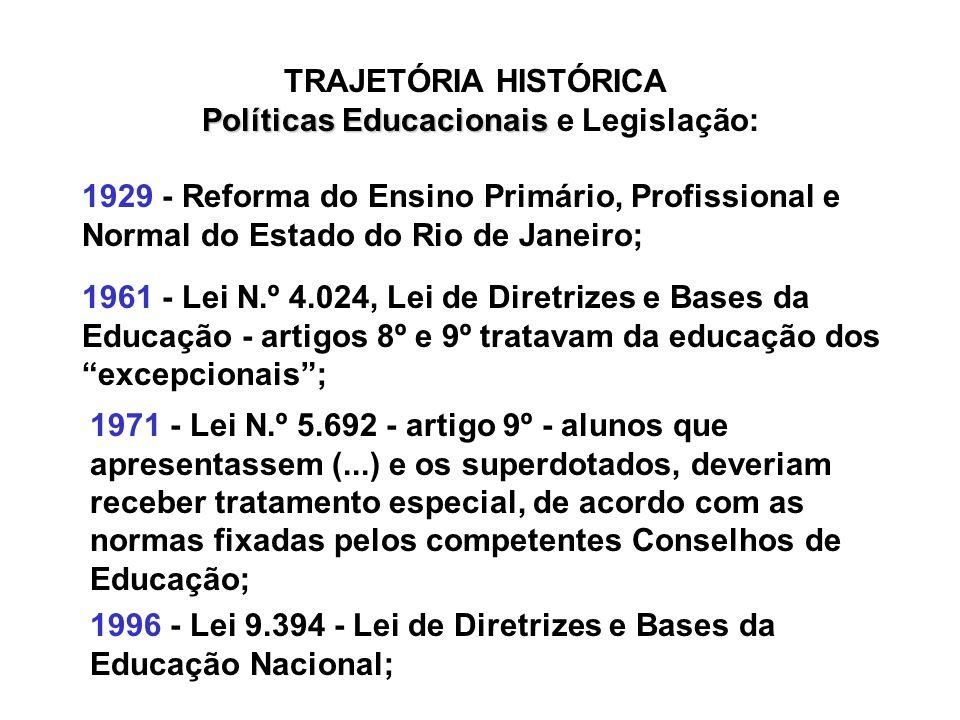 TRAJETÓRIA HISTÓRICA Políticas Educacionais e Legislação: 1929 - Reforma do Ensino Primário, Profissional e Normal do Estado do Rio de Janeiro;
