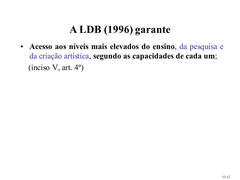 A LDB (1996) garante Acesso aos níveis mais elevados do ensino, da pesquisa e da criação artística, segundo as capacidades de cada um;