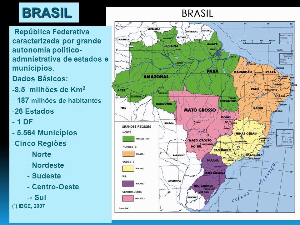 BRASIL República Federativa caracterizada por grande autonomia político-admnistrativa de estados e municípios.