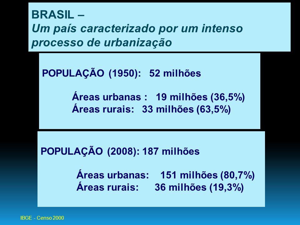 BRASIL – Um país caracterizado por um intenso processo de urbanização