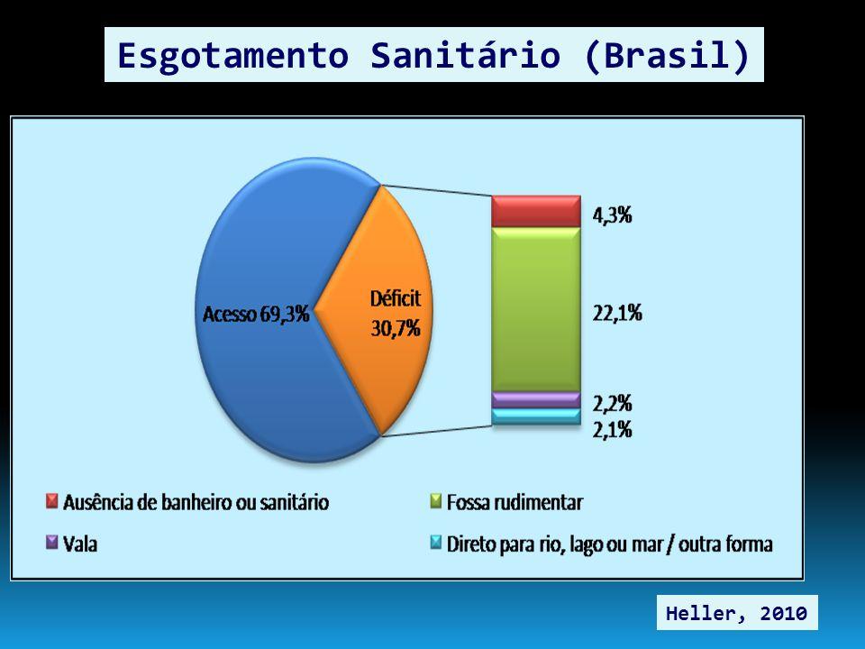 Esgotamento Sanitário (Brasil)