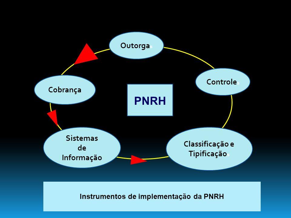 Classificação e Tipificaçãos Instrumentos de implementação da PNRH