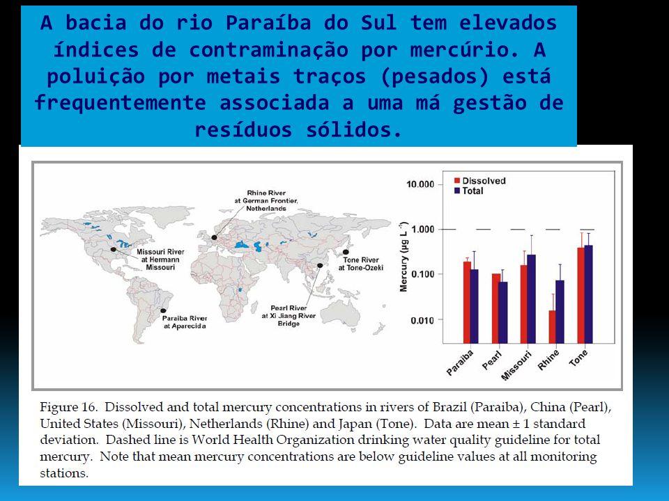 A bacia do rio Paraíba do Sul tem elevados índices de contraminação por mercúrio.
