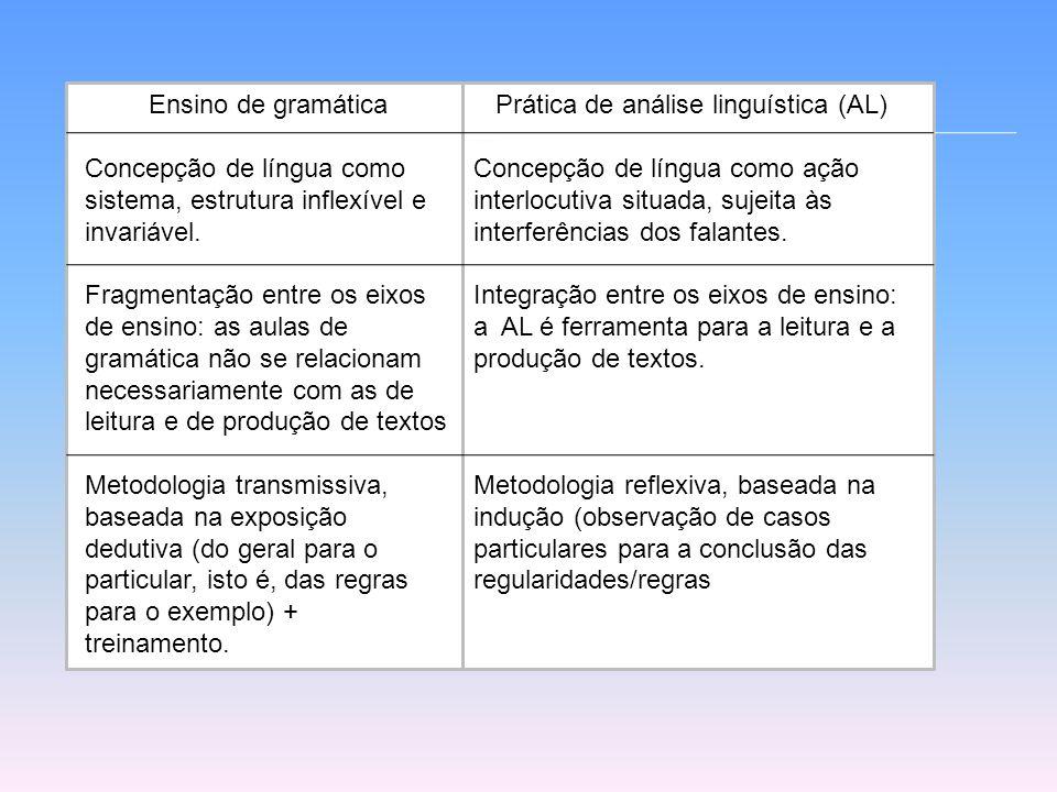 Ensino de gramática Concepção de língua como sistema, estrutura inflexível e invariável.