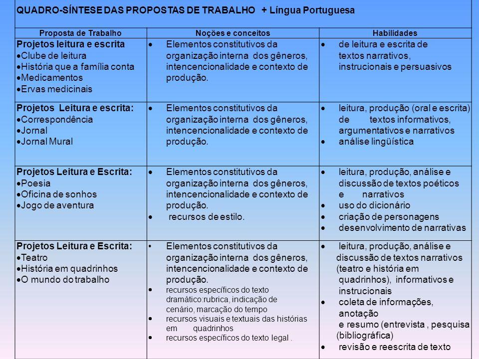 QUADRO-SÍNTESE DAS PROPOSTAS DE TRABALHO + Língua Portuguesa