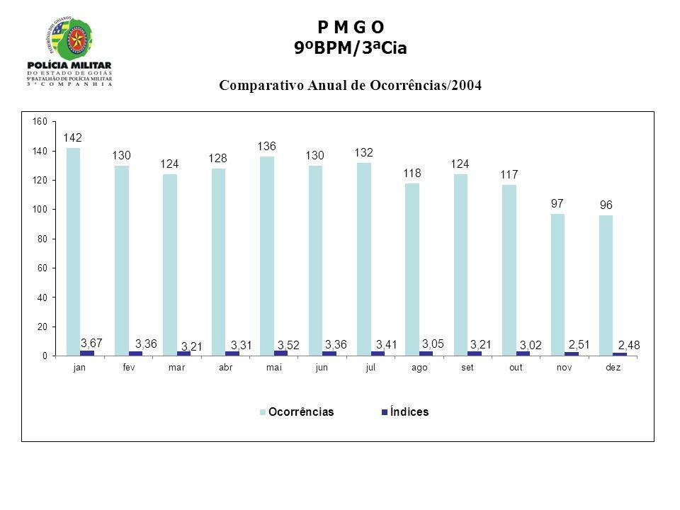 Comparativo Anual de Ocorrências/2004
