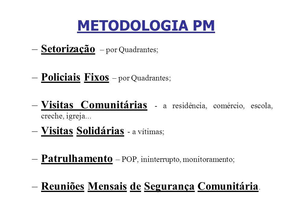 METODOLOGIA PM Setorização – por Quadrantes;