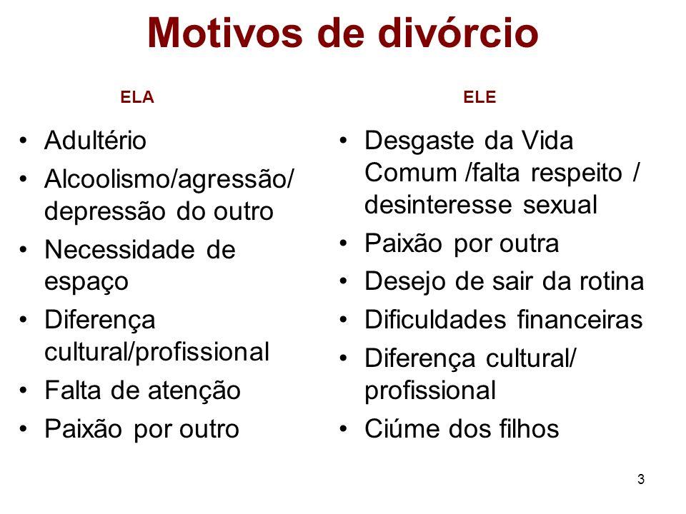 Motivos de divórcio Adultério Alcoolismo/agressão/depressão do outro