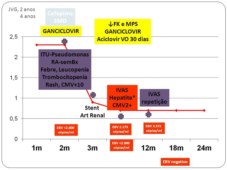 Cefepime SMD ↓FK e MPS GANCICLOVIR GANCICLOVIR Aciclovir VO 30 dias