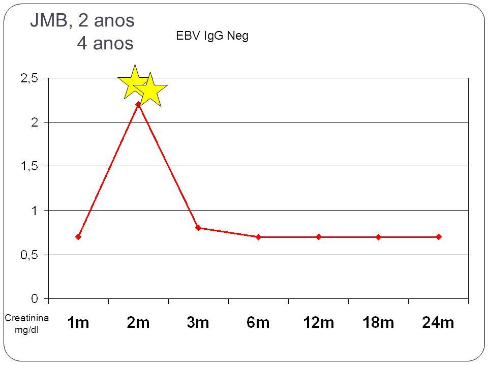 JMB, 2 anos 4 anos EBV IgG Neg Creatinina mg/dl