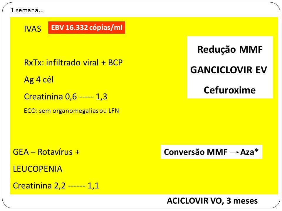 Redução MMF GANCICLOVIR EV Cefuroxime