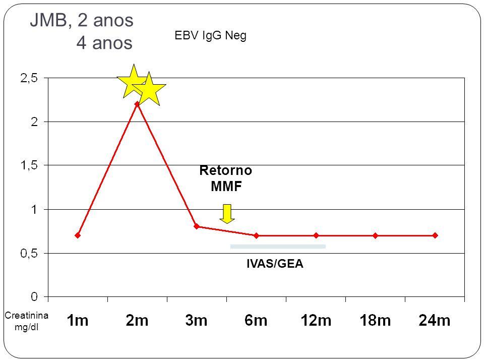 JMB, 2 anos 4 anos EBV IgG Neg Retorno MMF IVAS/GEA Creatinina mg/dl