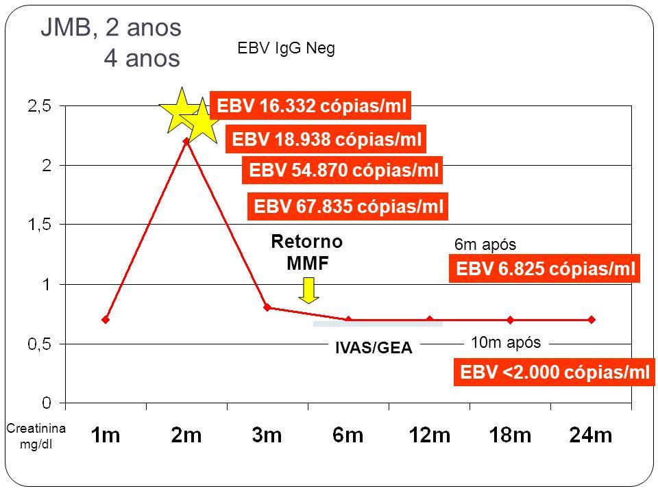 JMB, 2 anos 4 anos EBV 16.332 cópias/ml EBV 18.938 cópias/ml