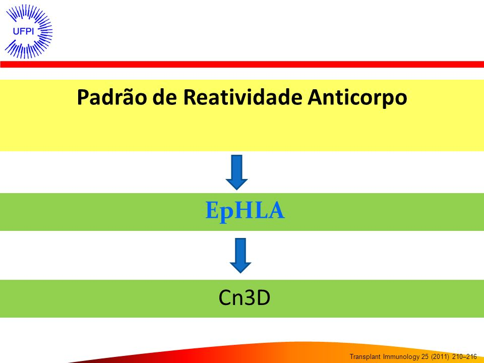 Padrão de Reatividade Anticorpo